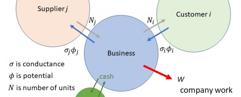 Business Energies and Potentials